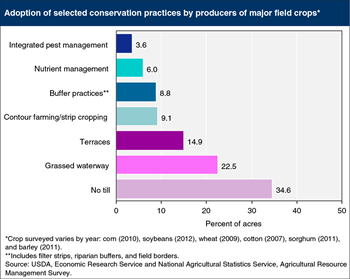 Some conservation practices are more widely adopted than others