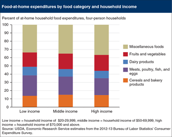 Allocation of food-at-home expenditures across food categories does not vary much by income