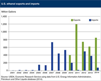 The United States has been a net exporter of ethanol since 2010