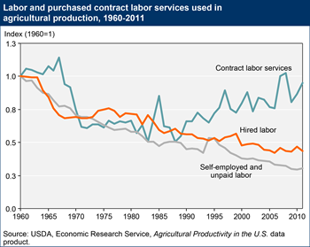 Contract labor services a growing part of U.S. farm production