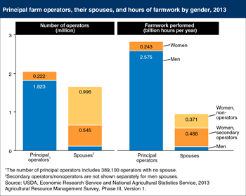 Nonoperator women spouses contribute substantial time to farming