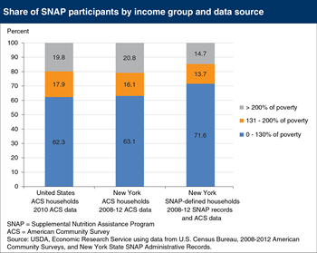 Linking administrative and survey data shows SNAP reaching more of the poorest households