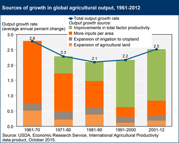 Increased productivity now the primary source of growth in world agricultural output