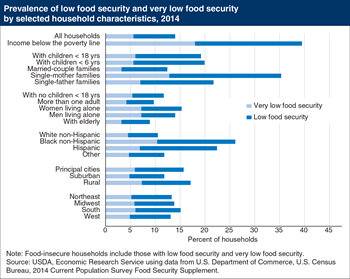 Prevalence of food insecurity varied by household characteristics in 2014