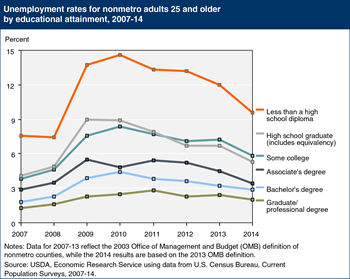 Nonmetro unemployment rates have declined, but remain highest for adults with the lowest levels of education