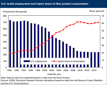 Output and employment in the U.S. textile industry has stabilized