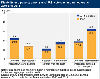 Disability and poverty rates among rural veterans have increased from 2008 to 2014