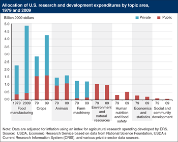 Incentives drive public vs. private agricultural research and development expenditure mix