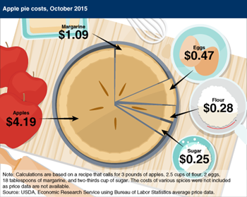 Ingredient costs for an apple pie up 3.1 percent from October 2014