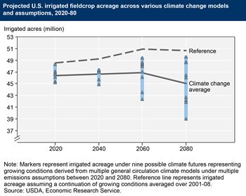 U.S. irrigated fieldcrop acreage projected to decline under climate change