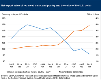 U.S. animal protein exports are declining