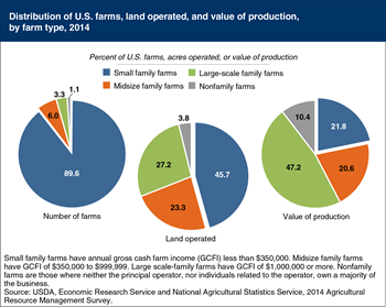 Small family farms operate nearly half of U.S. farmland; account for 22 percent of the value of production