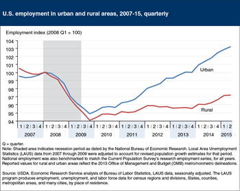 Editor's Pick 2015, #5:<br>Rural employment yet to recover to prerecession levels