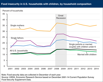 Editor's Pick 2015, #3:<br>Single-mother households consistently have higher rates of food insecurity than other households with children