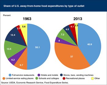 Share of eating-out expenditures at limited-service places more than tripled during the past half century