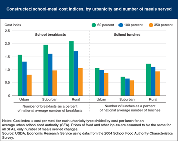 Costs per school breakfast drop more sharply than per-lunch costs as number served increases