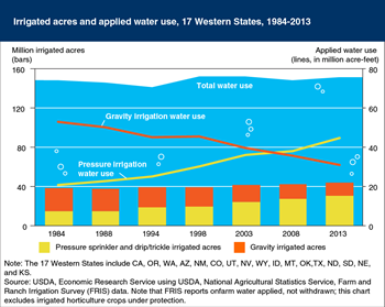 More efficient irrigation methods are being adopted on farmland in the Western United States