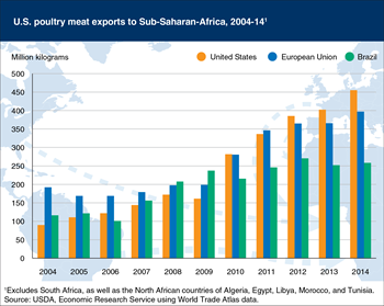 The United States is the leading exporter of poultry to Sub-Saharan Africa
