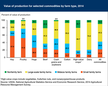 Midsize and large-scale family farms dominate the production of dairy, cotton, and cash grains/soybeans