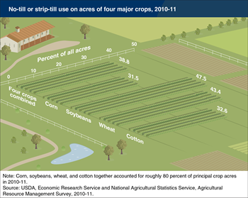 No-till and strip-till were widely used —although not predominantly— on U.S. crop acres in 2010-11