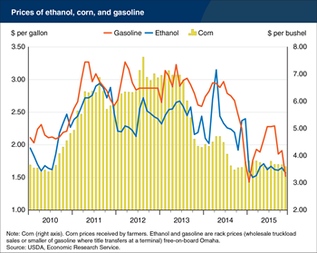 Falling prices for corn and gasoline drive ethanol prices lower