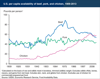 Chicken's popularity makes it the most consumed U.S. meat