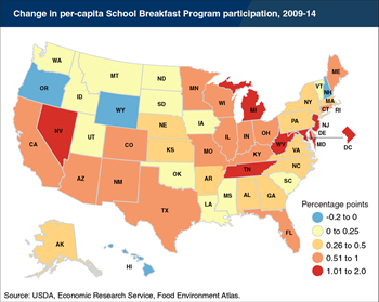 Per-capita participation in USDA's School Breakfast Program grew from 2009 to 2014 in almost all States