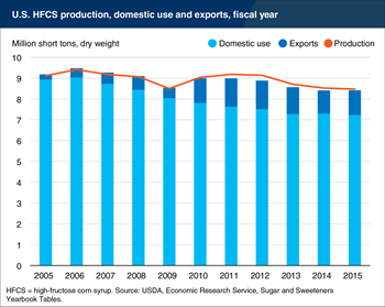 U.S. production and use of high-fructose corn syrup is declining