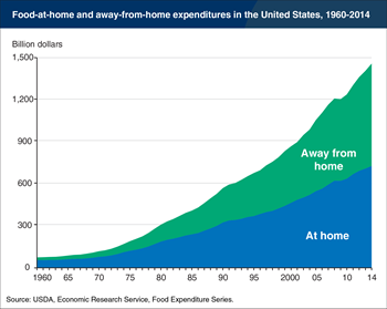 U.S. spending on food away from home higher than on food at home in 2014