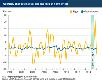Retail egg prices rose 21 percent in third quarter 2015