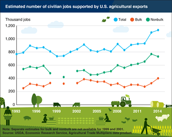 U.S. jobs supported by agricultural exports grew in 2014