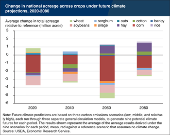 Climate change is projected to cause declines and shifts in fieldcrop acreage across the United States