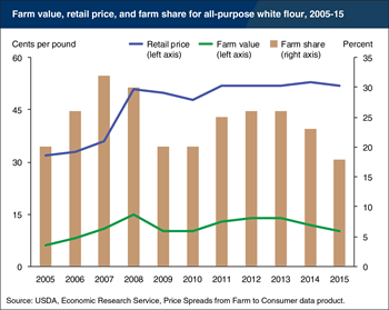 Farm share of retail price down for all-purpose white flour