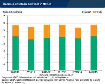 Sweetener consumption in Mexico rebounded in 2014/15