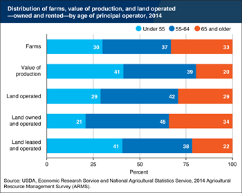 Older farmers play a larger role in farmland ownership than in production