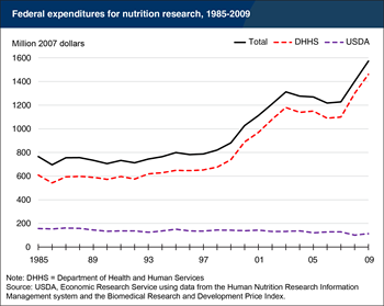 Federal funding for nutrition research has grown