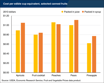 Canned fruit isn't more expensive when packed in juice