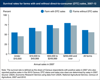 Farms with direct-to-consumer (DTC) sales had higher rates of business survival between 2007 and 2012