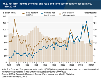 Lower U.S. farm sector income and higher debt-to-asset ratios are forecast for 2016