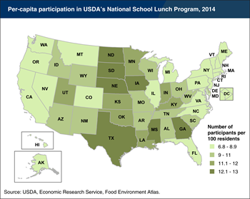 National School Lunch Program per-capita participation varies by State