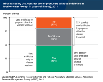 At least 48 percent of U.S. broilers were fed antibiotics only for disease-treatment purposes