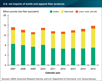 Manmade fibers account for a growing share of textile imports