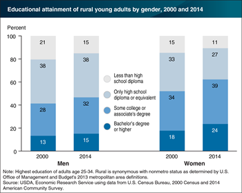 Rural women, especially young women, are more likely than rural men to have college degrees