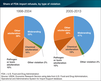 Adulteration violations continue to cause the most refusals of FDA-inspected food imports