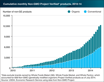 Verified non-genetically engineered products see steady increase since 2010