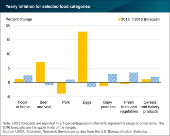 Retail price forecasts for 2016 vary by food category