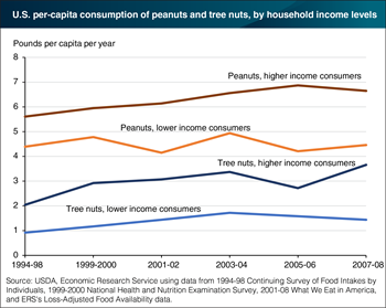 Peanut and tree nut consumption rises with income