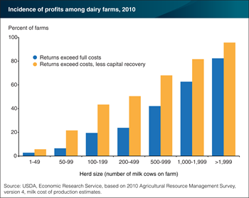 Herd size plays significant role in U.S. dairy farm profitability