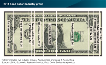 Three post-farm industry groups account for about 61 cents of the U.S. food dollar