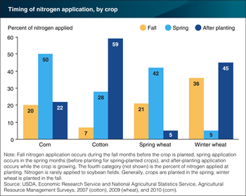 Major crop producers apply most nitrogen fertilizer in the spring and after planting